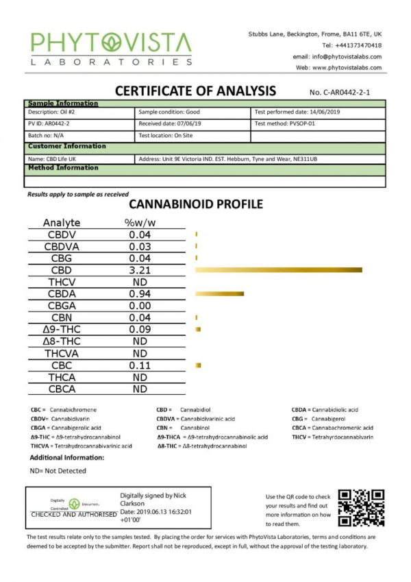 CBD Life Hemp Oil Spray 400mg Lab Report