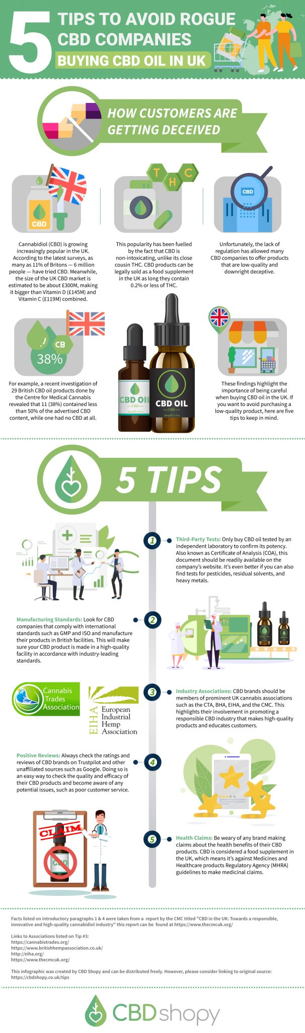5 Tips to Avoid Rogue CBD Companies Buying CBD Oil in UK