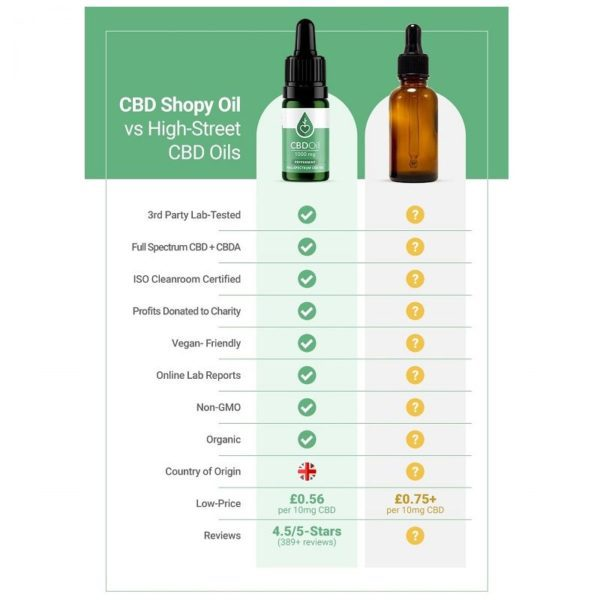 Why buy our full spectrum CBD oil
