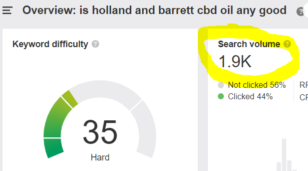 """Search volume forkeyword: """"Is holland and barret cbd oil any good"""""""