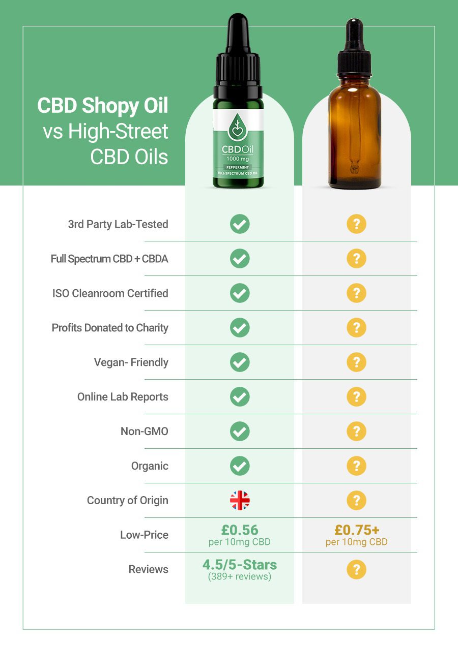 CBD Shopy vs High-Street CBD Oils